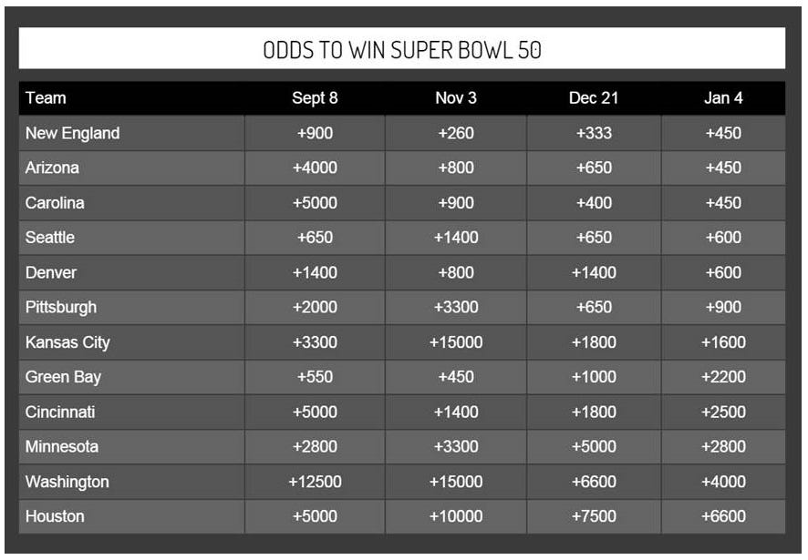 where to bet on superbowl baseball playoff odds