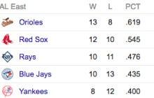 The Next Week Could Define The Yankees Season
