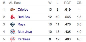 The Next Week Could Define The Yankees Season