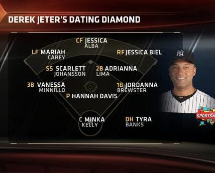 Derek Jeter essentially dated a baseball team - SBNationcom