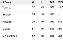 This SHOULD Be An Exciting Weekend For The Yankees