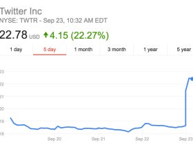We Eating Today Boys! Twitter Stock Has Skyrocketed Amidst Rumors They Are Close To Being Bought Out