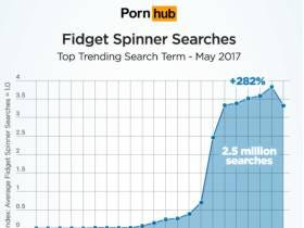 Spinners Are All The Rage On PornHub (No, Not The Midget Kind)